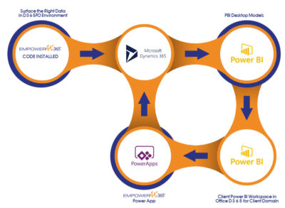Empower Flow and OverviewFlow Chart of Development and Data